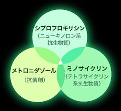 3-MIX治療